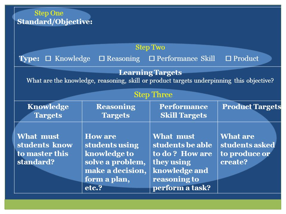 Performance Skill Targets