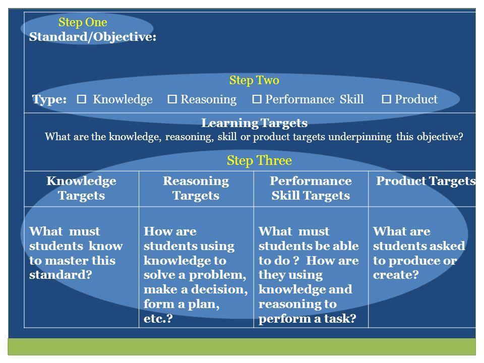 Performance Skill Targets