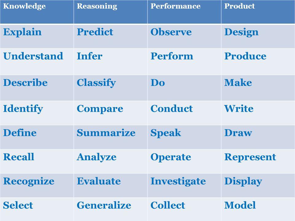 Explain Predict Observe Design Understand Infer Perform Produce