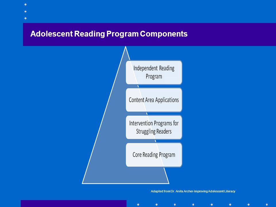 Adapted from Dr. Anita Archer-Improving Adolescent Literacy