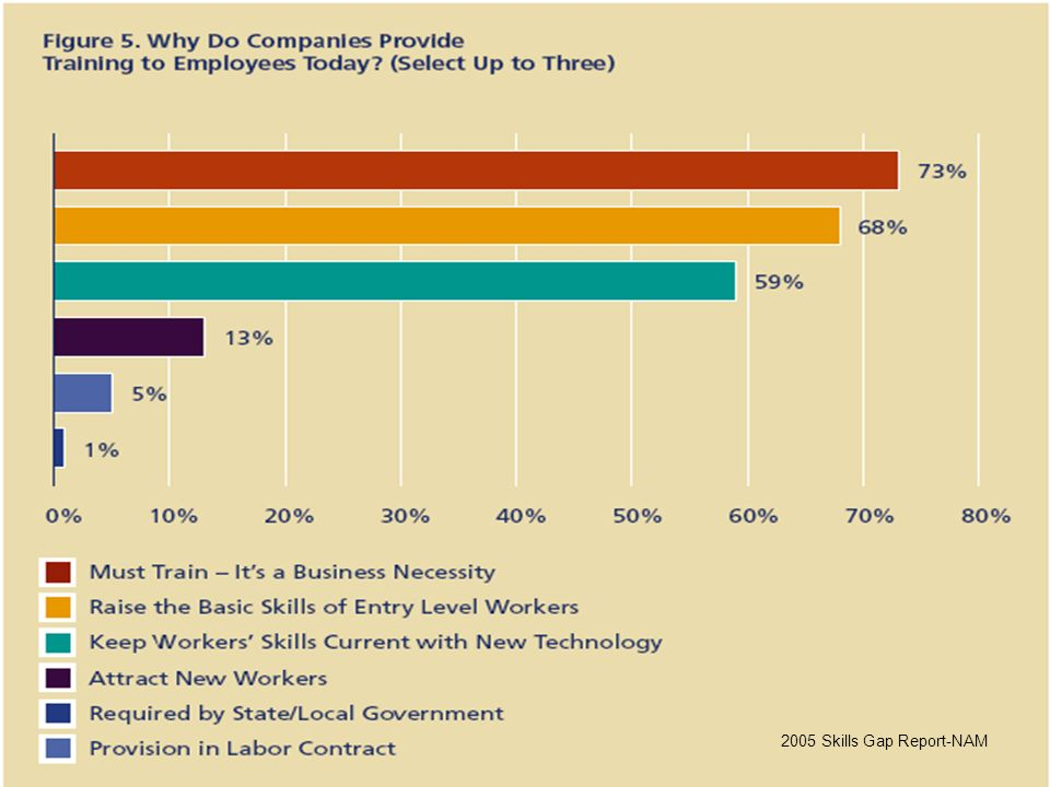 In this NAM slide you can see that raising the entry level of workers represents the reason why 68% of the companies train their employees.