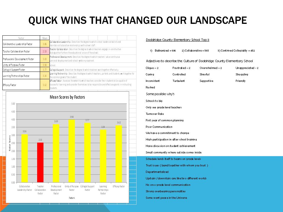 Quick Wins that changed our landscape
