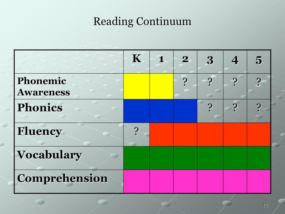 Reading Continuum K 1 2 3 4 5 Phonics Fluency Vocabulary