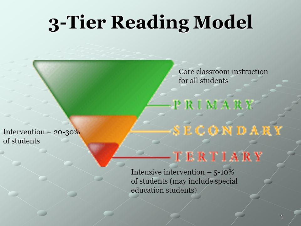 3-Tier Reading Model Core classroom instruction for all students