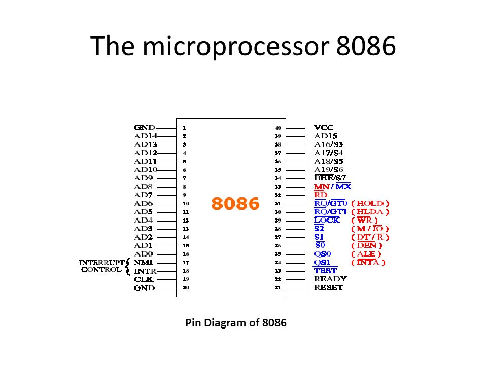 Introduction to the microprocessor ppt download for 8086 microprocessor architecture