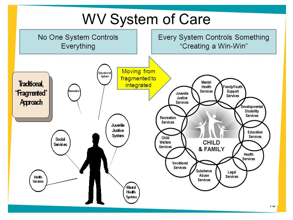 WV System of Care No One System Controls Everything