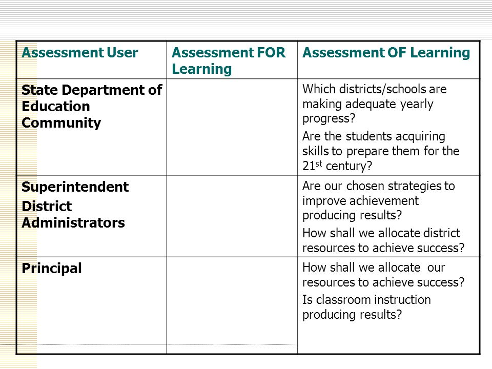 Assessment FOR Learning Assessment OF Learning
