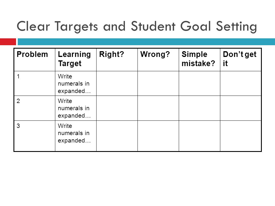 Clear Targets and Student Goal Setting