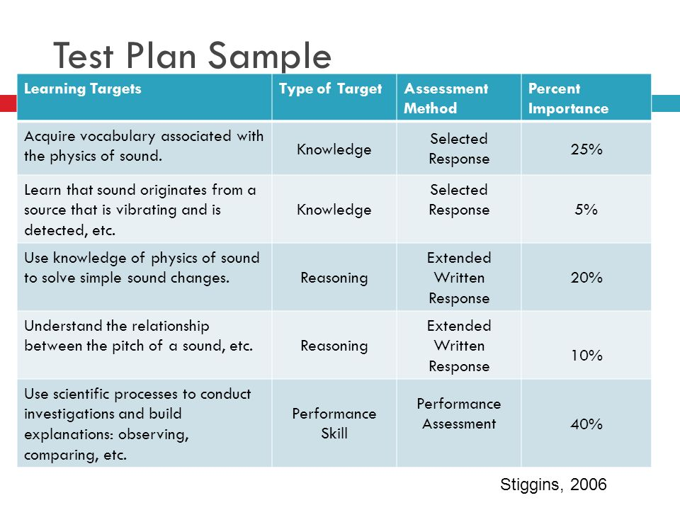 Test Plan Sample Learning Targets Type of Target Assessment Method