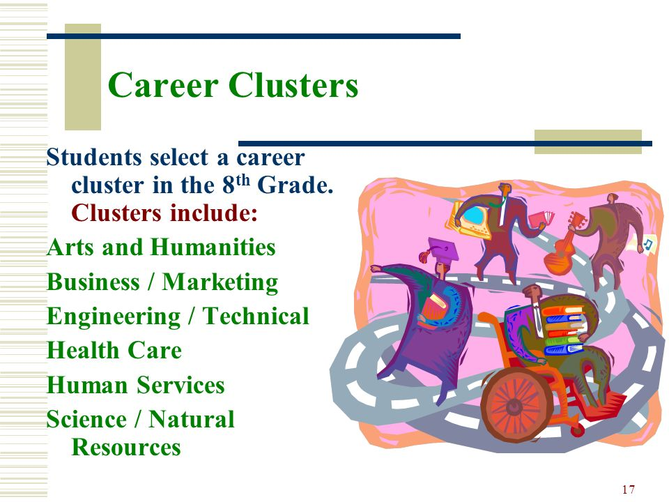 Career Clusters Students select a career cluster in the 8th Grade. Clusters include: Arts and Humanities.