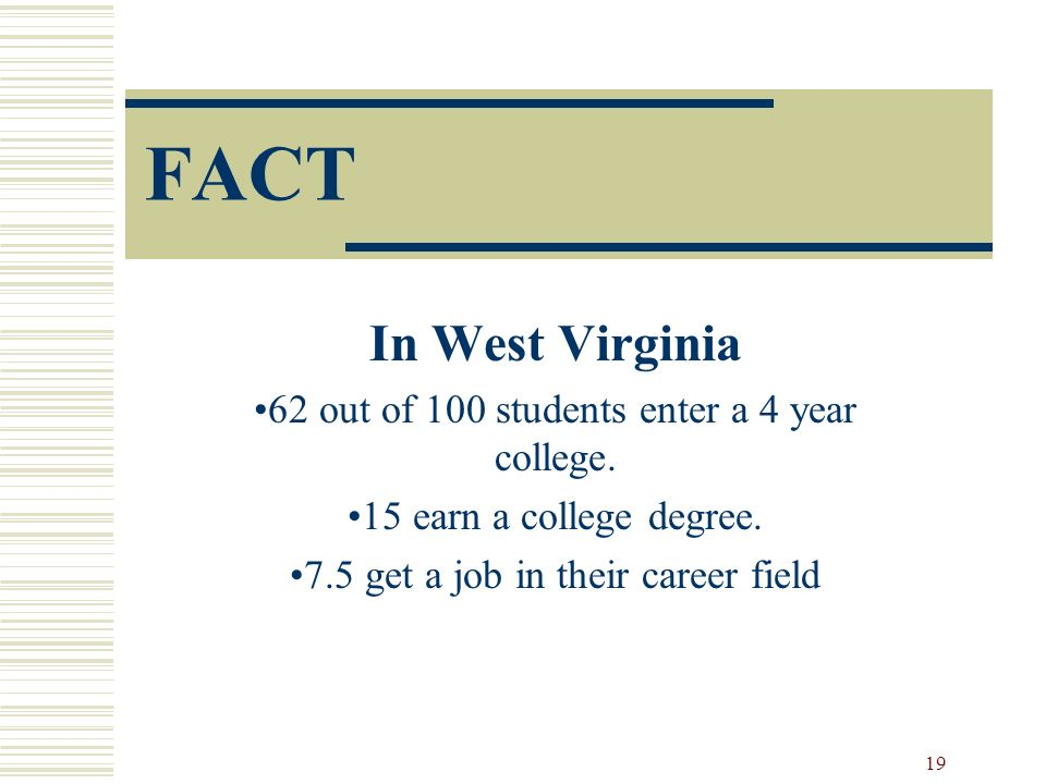 FACT In West Virginia 62 out of 100 students enter a 4 year college.