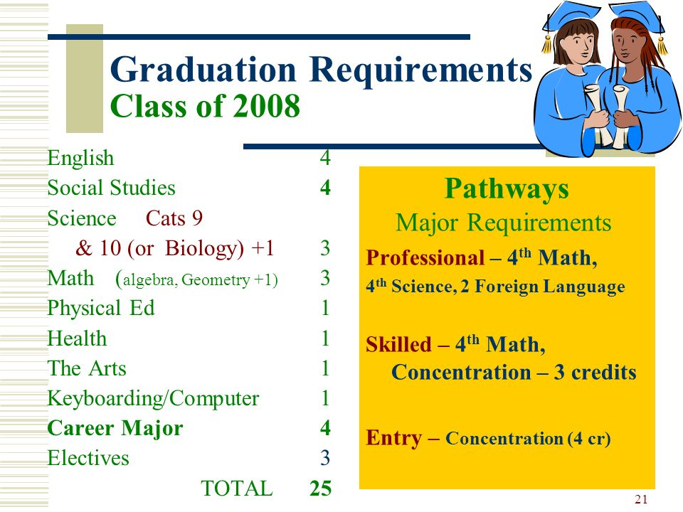 Graduation Requirements Class of 2008