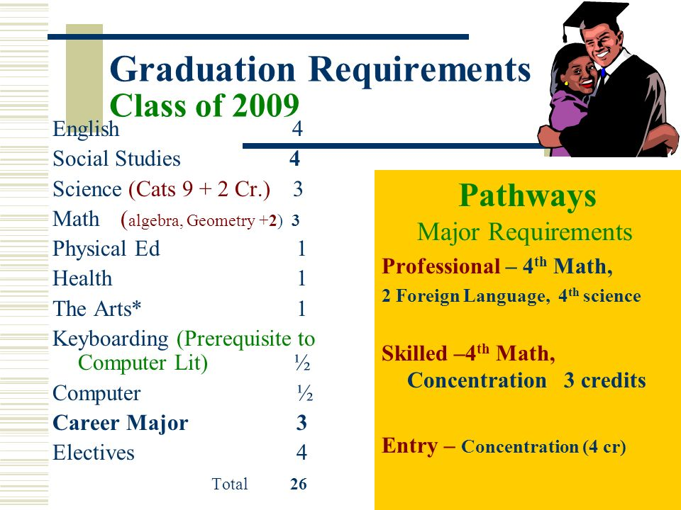 Graduation Requirements Class of 2009