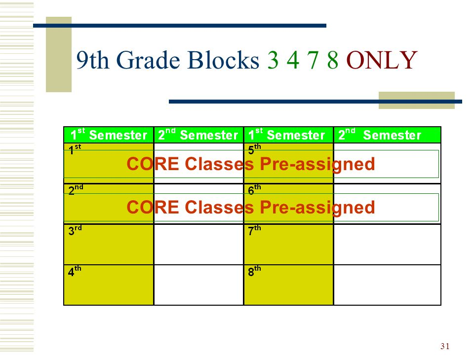 CORE Classes Pre-assigned CORE Classes Pre-assigned