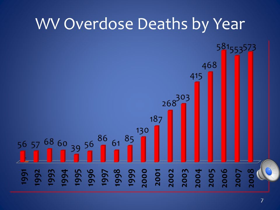 WV Overdose Deaths by Year