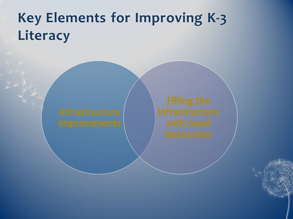 Key Elements for Improving K-3 Literacy