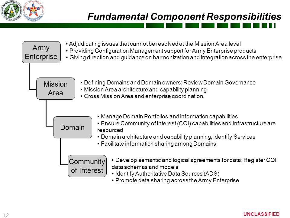 Army Enterprise Help Desk Dsn Ayresmarcus. 12 Fundamental Component  Responsibilities Army Net Centric Data Strategy Center Of Excellence Ancds