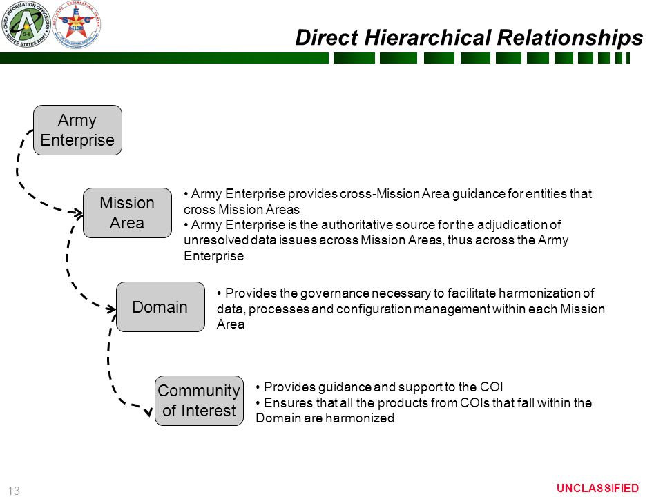 13 Direct Hierarchical Relationships