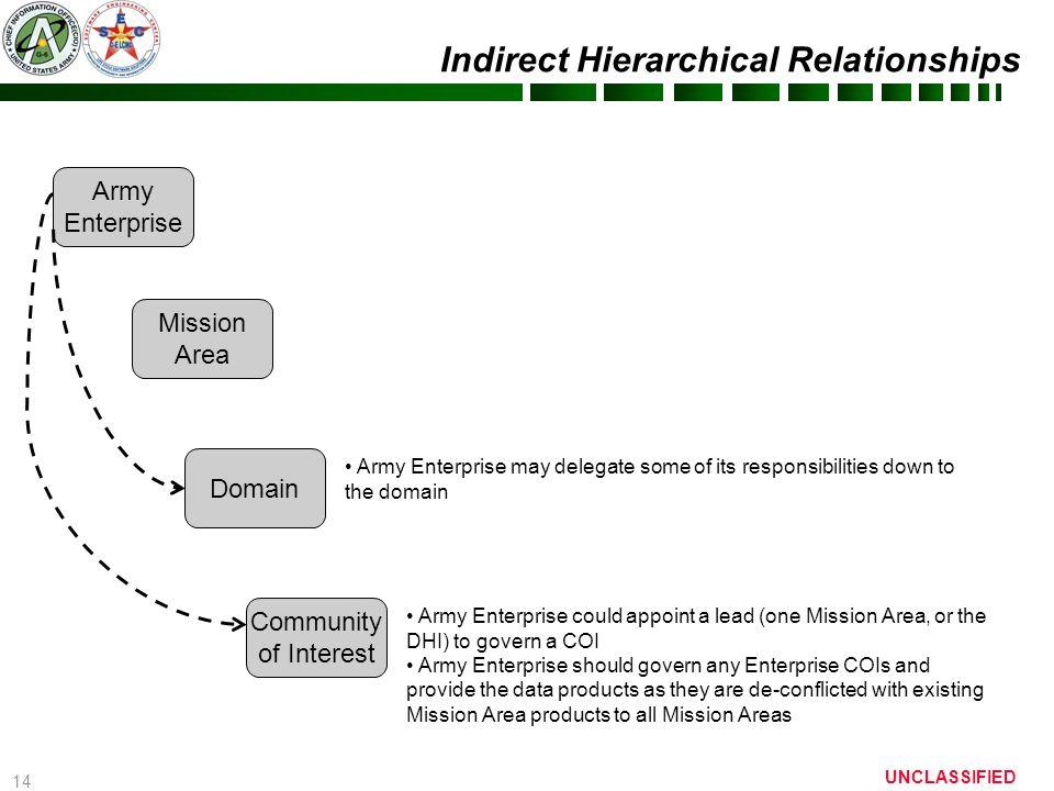 Indirect Hierarchical Relationships