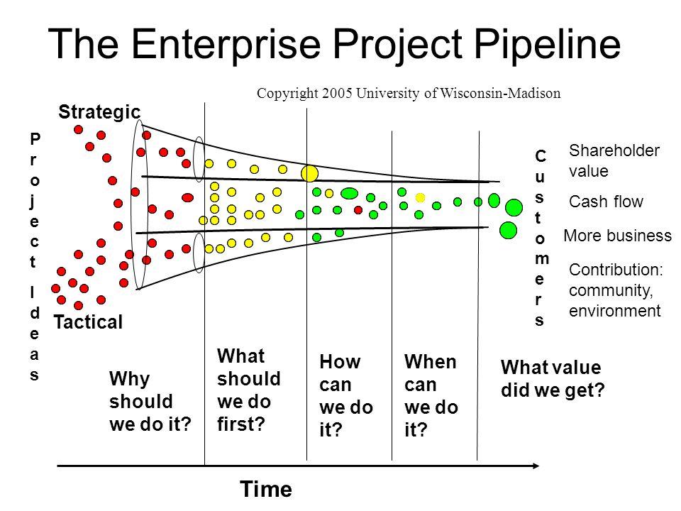 project pipeline management