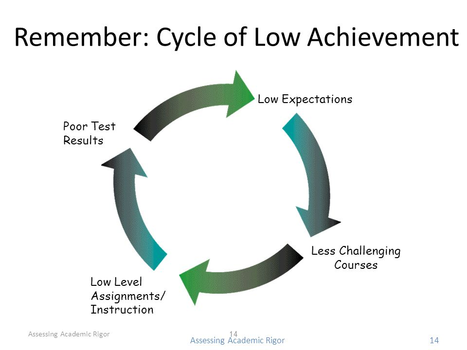 Remember: Cycle of Low Achievement