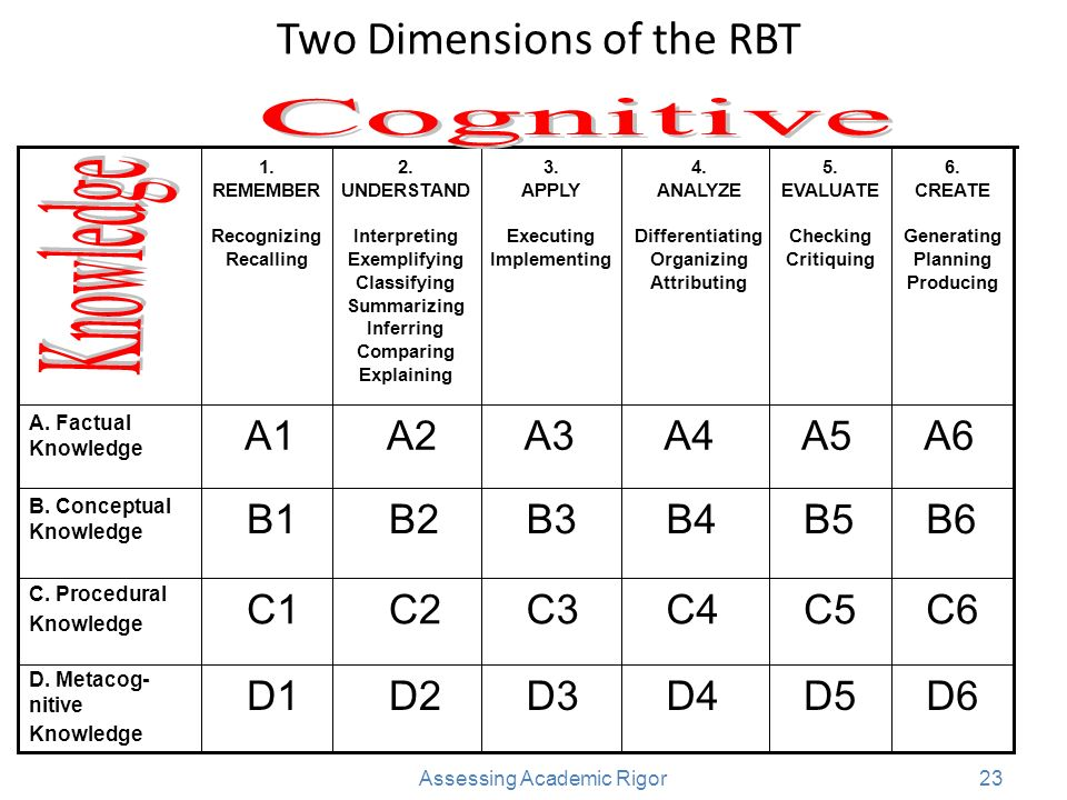 Two Dimensions of the RBT