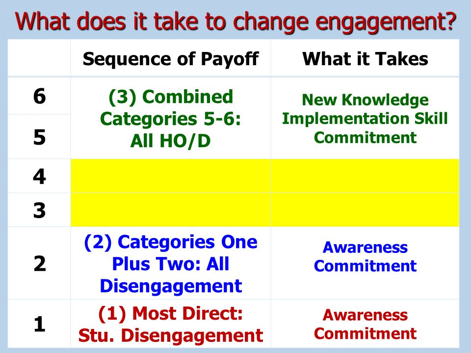 What does it take to change engagement
