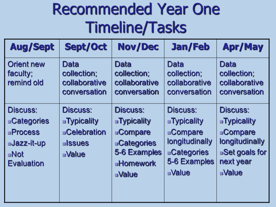 Recommended Year One Timeline/Tasks