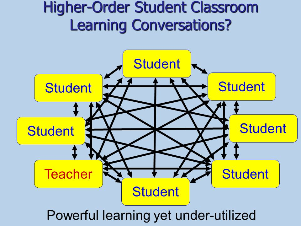 Higher-Order Student Classroom Learning Conversations