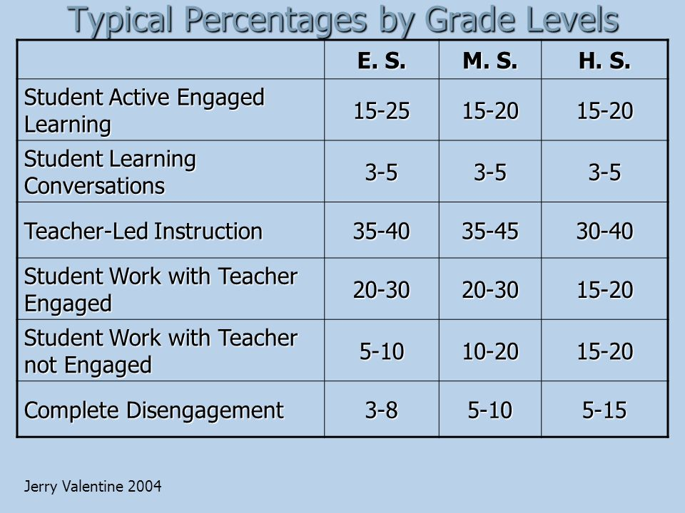 Typical Percentages by Grade Levels