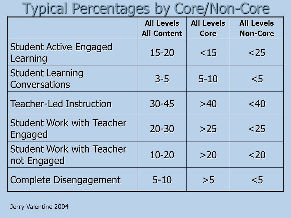 Typical Percentages by Core/Non-Core