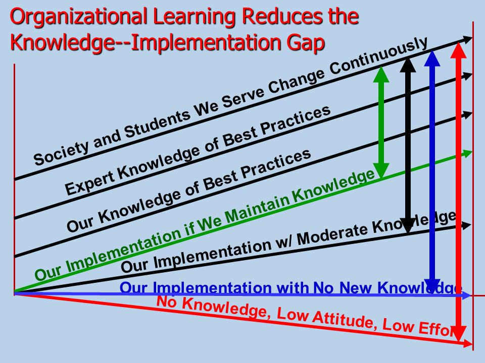 Organizational Learning Reduces the Knowledge--Implementation Gap