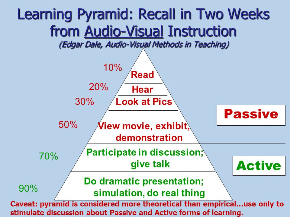 Learning Pyramid: Recall in Two Weeks from Audio-Visual Instruction (Edgar Dale, Audio-Visual Methods in Teaching)