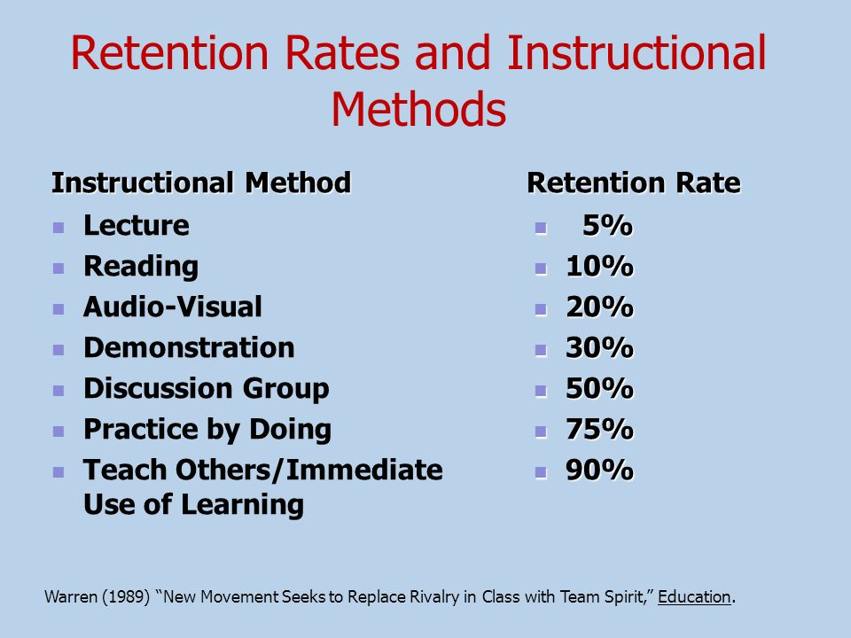 Retention Rates and Instructional Methods