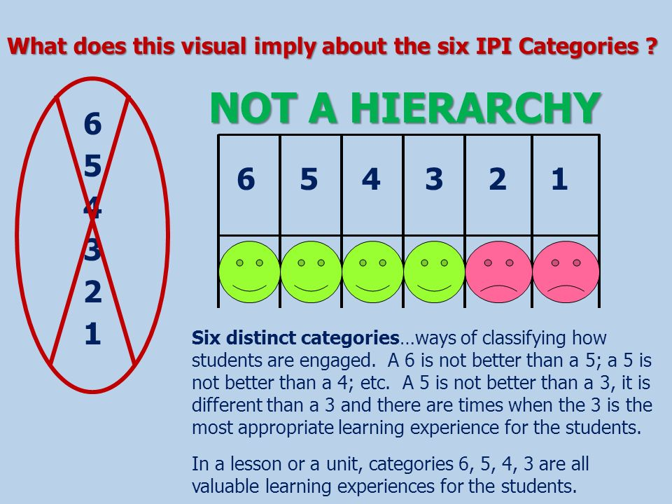 What does this visual imply about the six IPI Categories