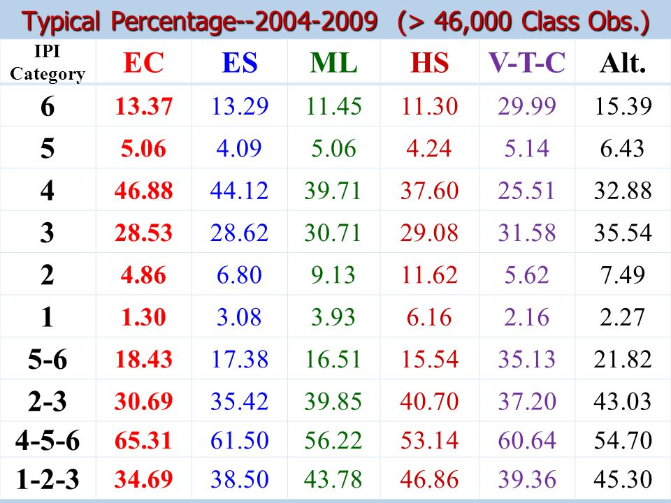 Typical Percentage--2004-2009 (> 46,000 Class Obs.)