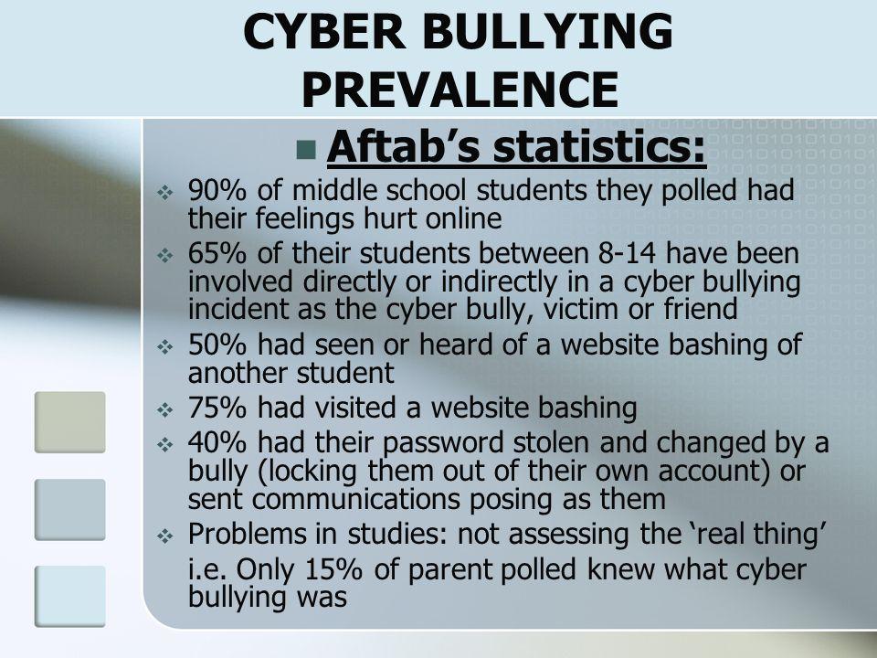 CYBER BULLYING PREVALENCE