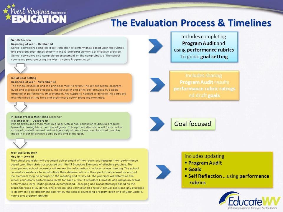 The Evaluation Process & Timelines
