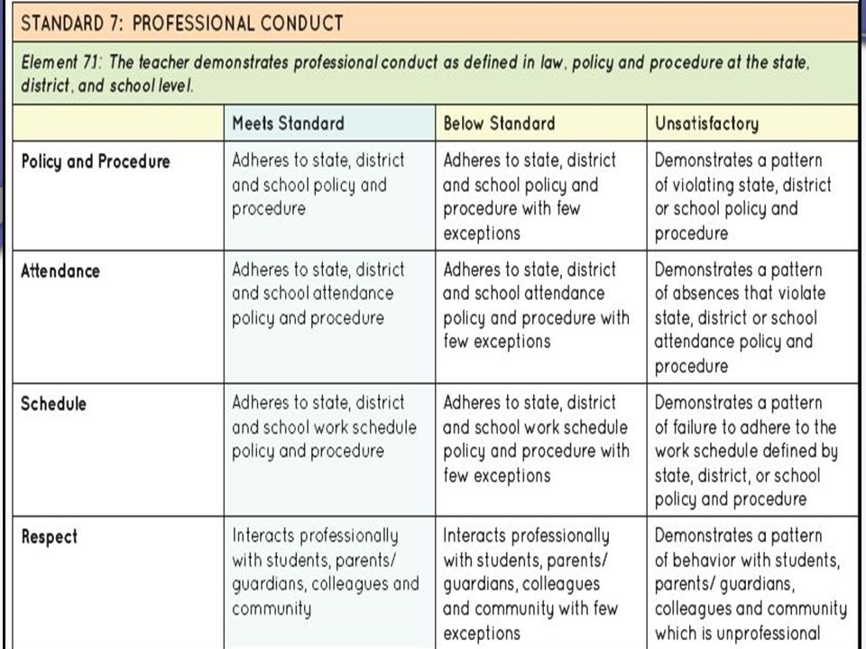 Professional Conduct Standard is not calculated into summative evaluation because educators don't need extra credit for meeting basic job requirements