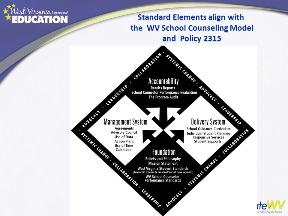 Standard Elements align with the WV School Counseling Model and Policy 2315