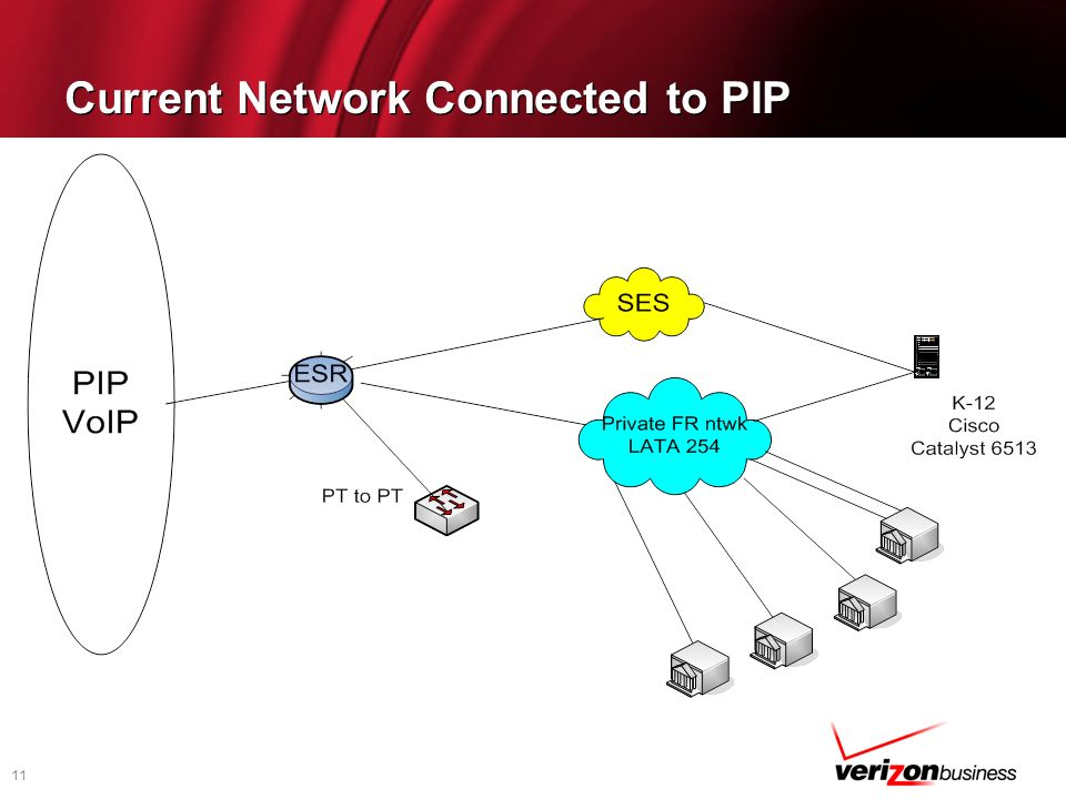 Current Network Connected to PIP
