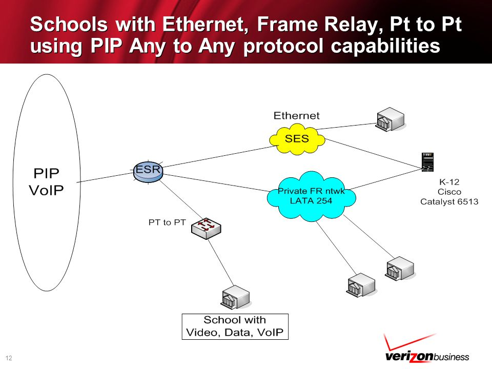 Schools with Ethernet, Frame Relay, Pt to Pt using PIP Any to Any protocol capabilities