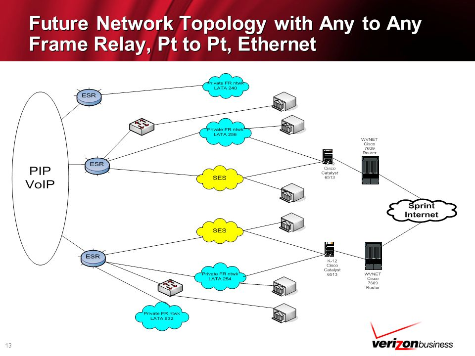 Future Network Topology with Any to Any Frame Relay, Pt to Pt, Ethernet