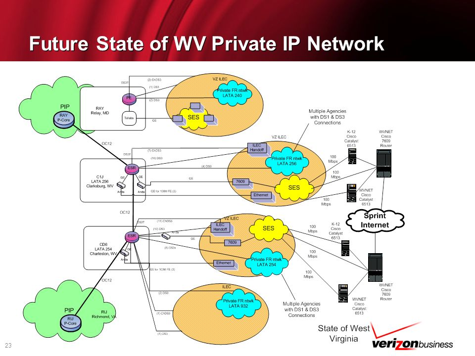 Future State of WV Private IP Network