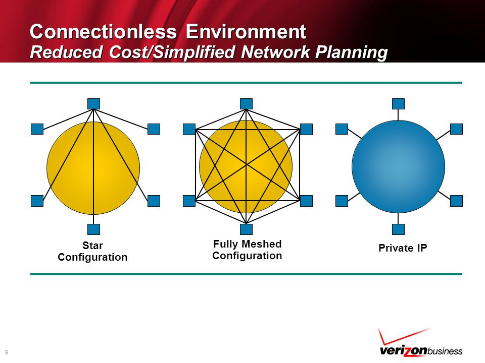 Connectionless Environment Reduced Cost/Simplified Network Planning