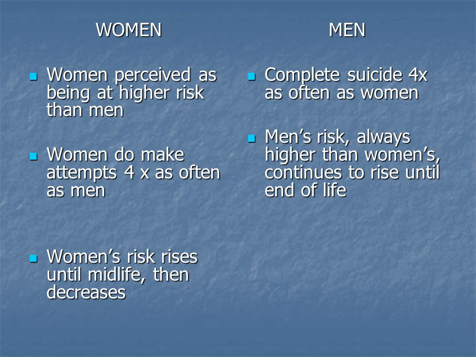 WOMEN Women perceived as being at higher risk than men. Women do make attempts 4 x as often as men.