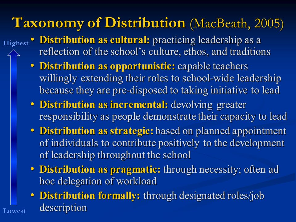 Taxonomy of Distribution (MacBeath, 2005)