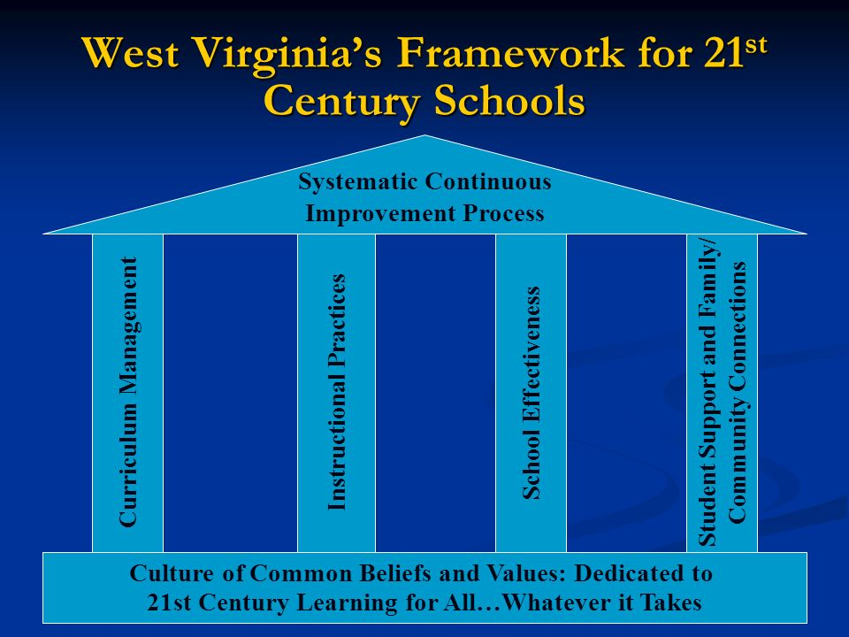 West Virginia's Framework for 21st Century Schools