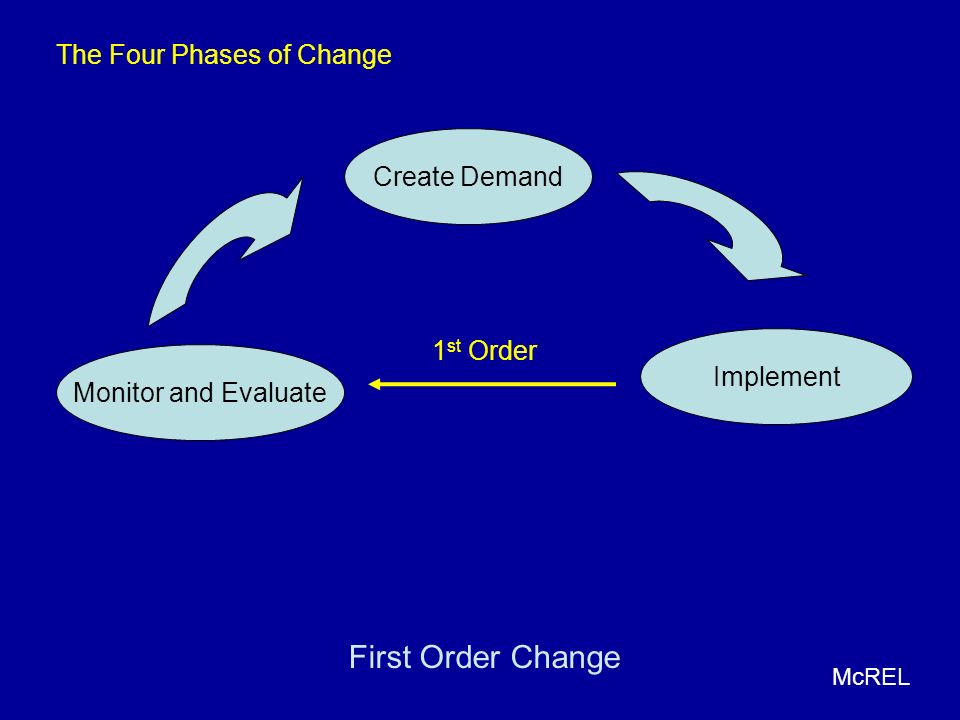 First Order Change The Four Phases of Change Create Demand 1st Order