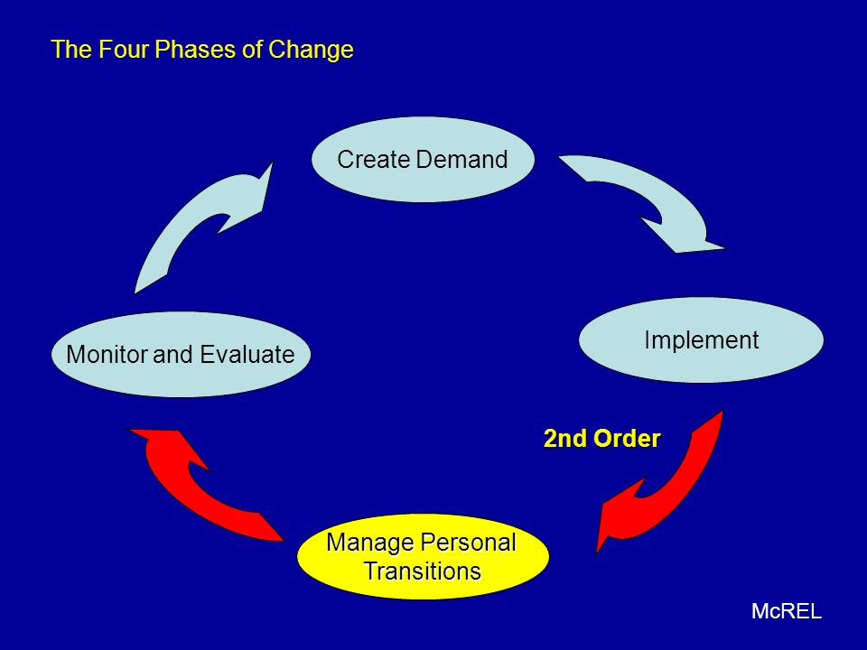 The Four Phases of Change
